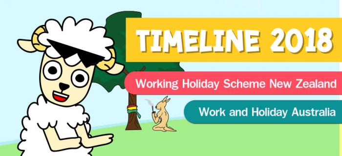Timeline Work and Holiday Australia & Working Holiday New Zealand 2018
